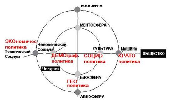 Пять взаимосвязанных понятий