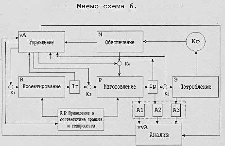 ...структуры трудового процесса (мнемо-схема 6), отображающей реальные условия производственной деятельности человека...